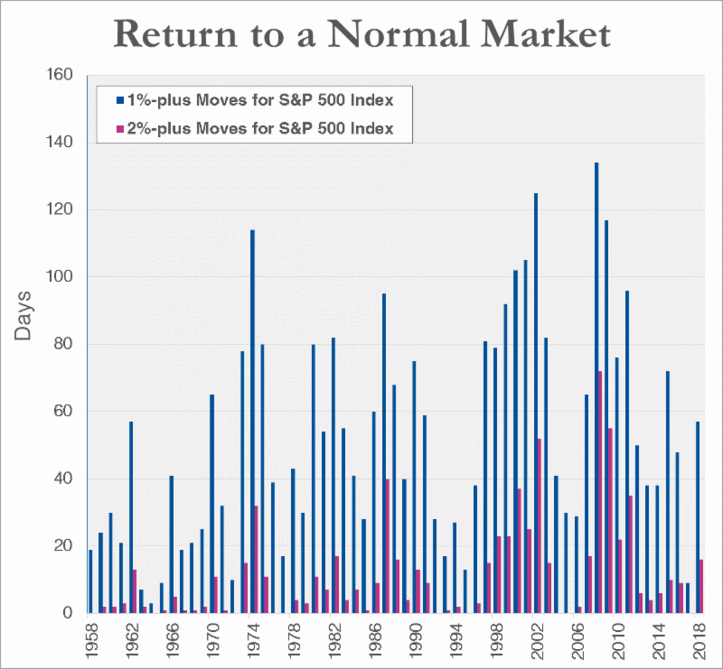 Note: Chart shows number of days the S&P 500 index gained or lost more than 1% or 2% in each calendar year. Source: S&P Dow Jones.