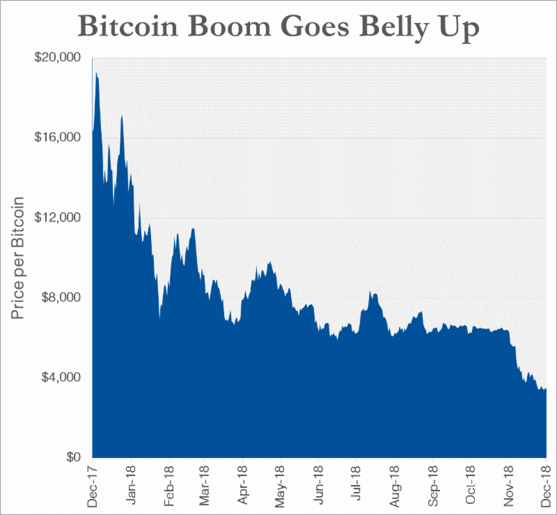 Note: Chart shows daily price of bitcoin from 12/12/2017 to 12/12/2018. Source: YCharts.