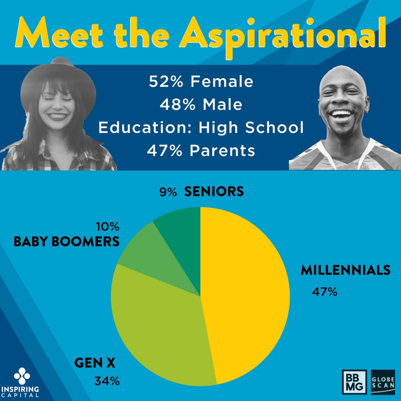 Meet the Aspirational