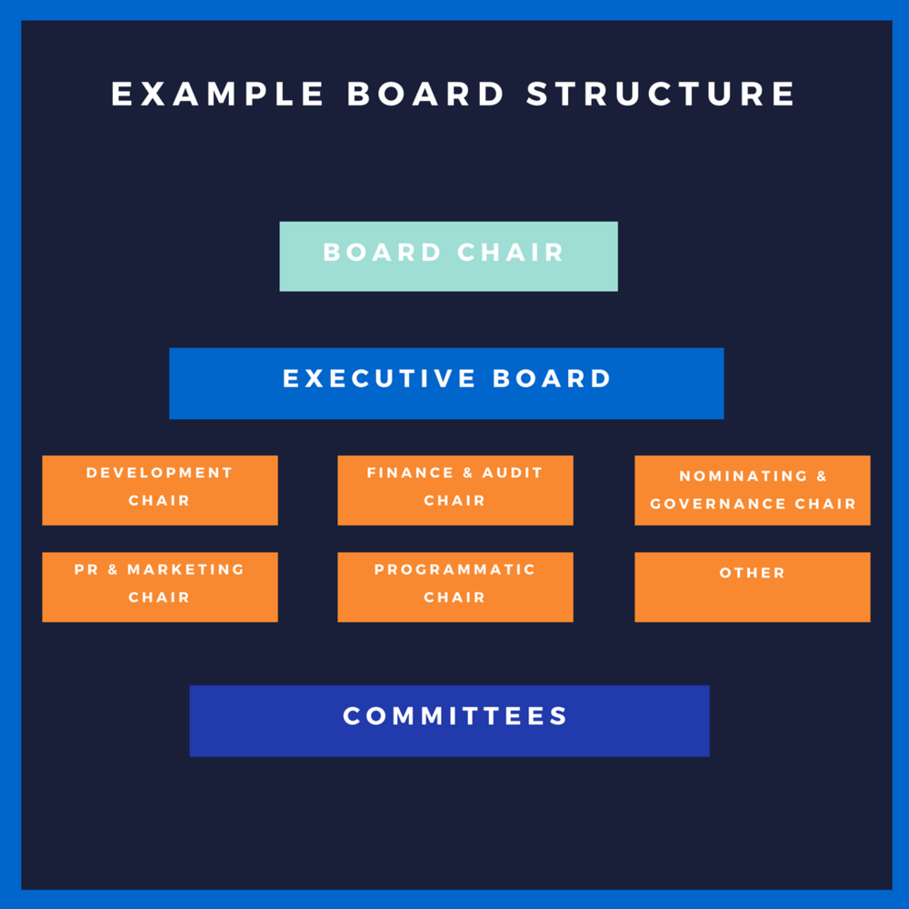 Board Structure.png