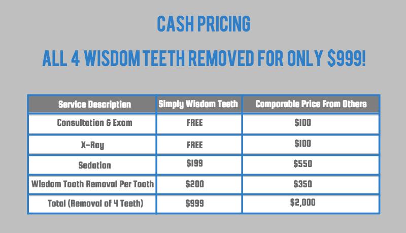 wisdomteethremovalpricing
