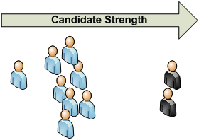 Candidate Strength 2