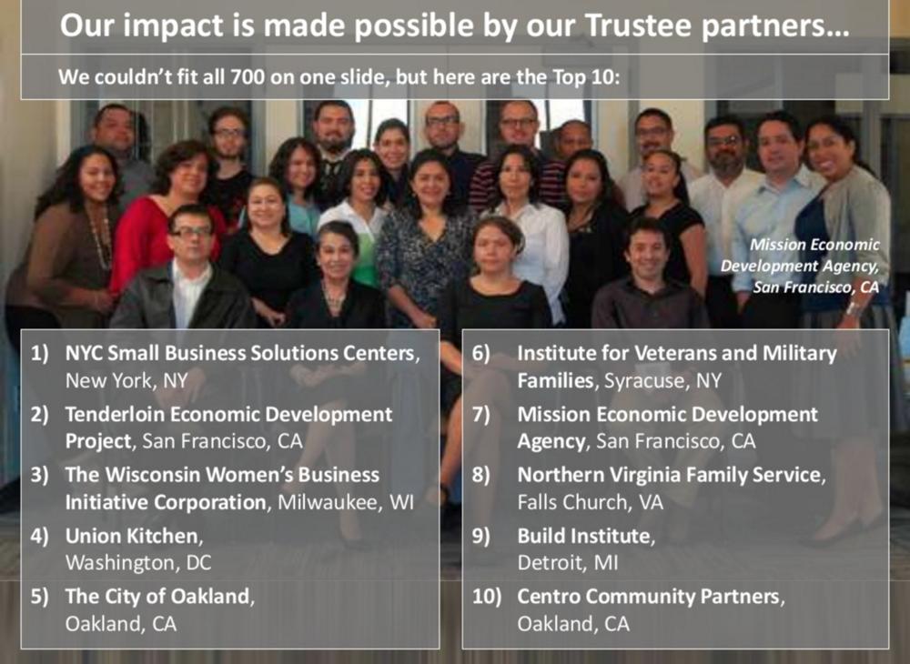 Centro Community Top 10 Kiva Zip Trustee