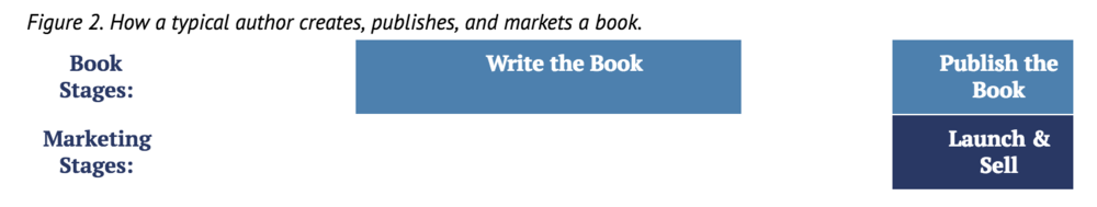 how-typical-author-creates-publishes-markets-book