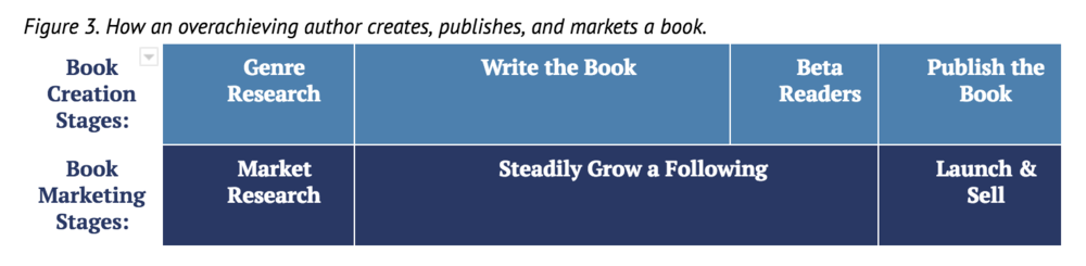 how-overachieving-author-creates-publishes-markets-book