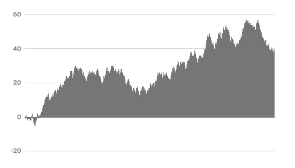 Cumulative total - 1000 coin flips