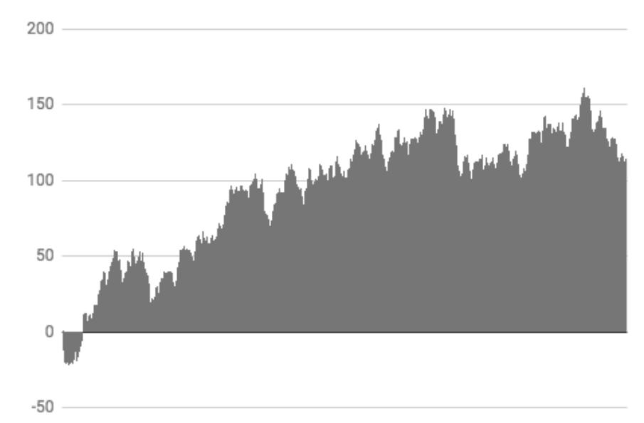 Cumulative total - 10,000 coin flips
