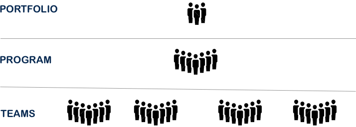 Example Scrum of Scrums