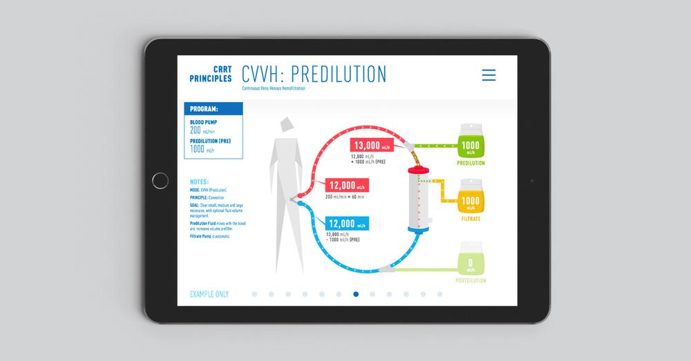 Principles of CRRT/Solute Management iPad App