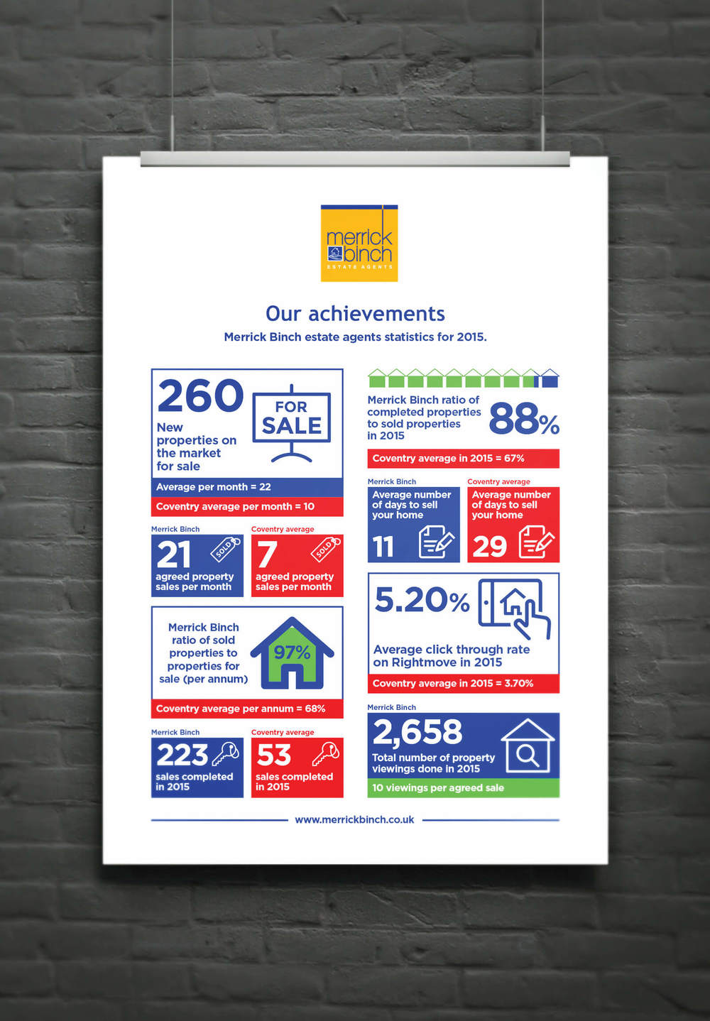 An inforgraphic of achievements designed by Create Onsight for Coventry Estate Agents Merrick Binch.