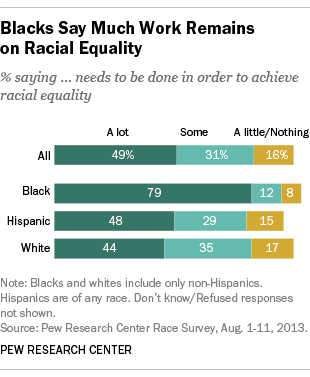 Pew: 6 facts about black Americans