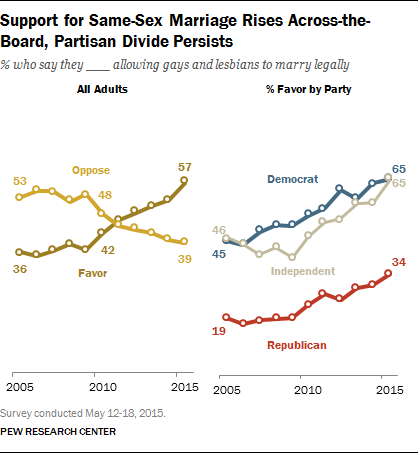 Pew: Support for Same-Sex Marriage at Record High, but Key Segments Remain Opposed