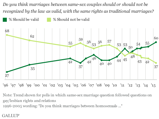 Gallup: Record-High 60% of Americans Support Same-Sex Marriage