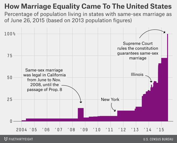 FiveThirtyEight: Same-Sex Marriage: From 0 To 100 Percent, In One Chart