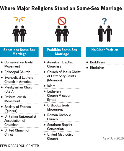 Pew: Where Christian churches, other religions stand on gay marriage