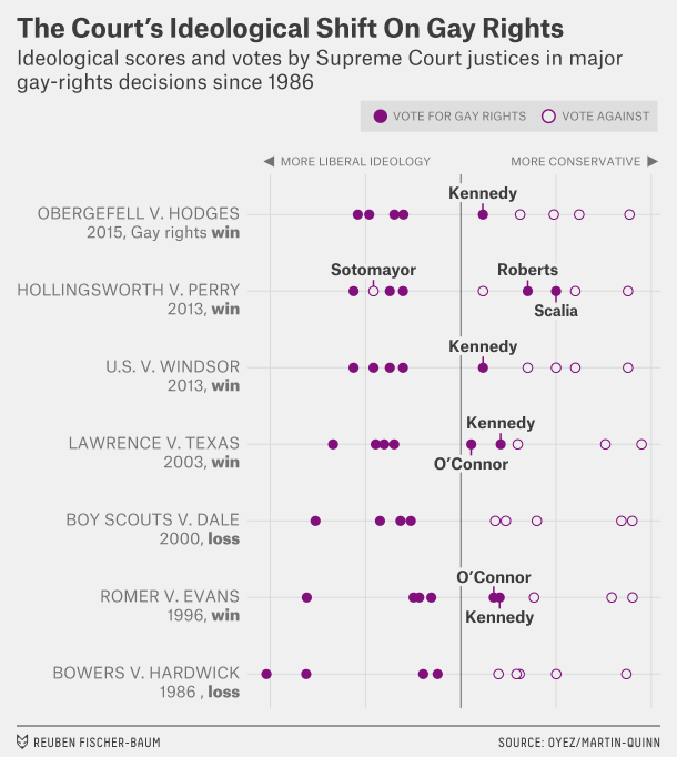 FiveThirtyEight: A Brief History Of Gay Rights At The Supreme Court