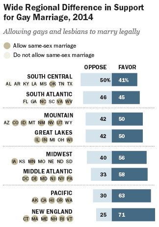Pew: Gay marriage arrives in the South, where the public is less enthused