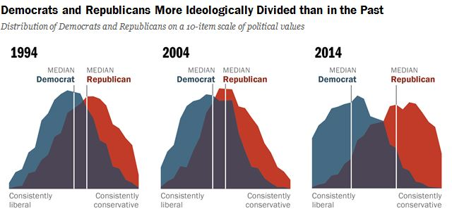 Pew: Political Polarization in the American Public