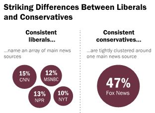 Pew: Political Polarization & Media Habits