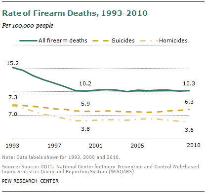 Pew Research Center: Suicides account for most gun deaths