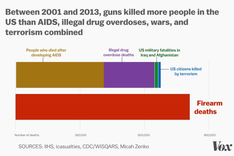 Vox: Guns killed more Americans in 12 years than AIDS, war, and illegal drug overdoses combined