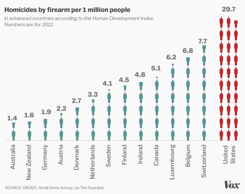 Vox: America's gun problem, explained
