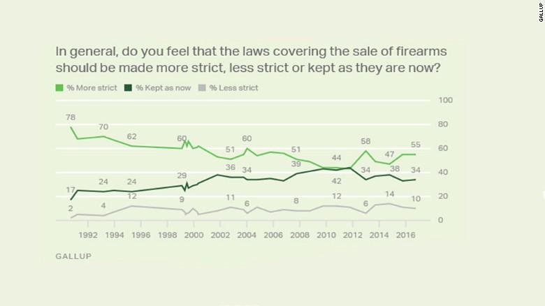 CNN:8 charts that explain America's gun culture