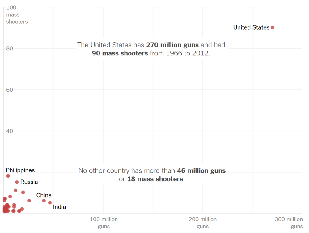 NYT: What Explains U.S. Mass Shootings? International Comparisons Suggest an Answer