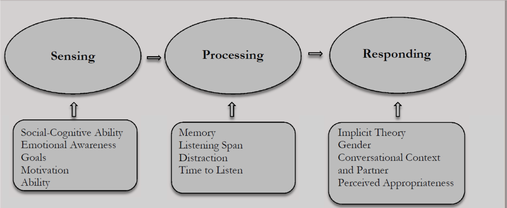 Figure 1. A Basic Model of Listening, ©Bodie Consulting