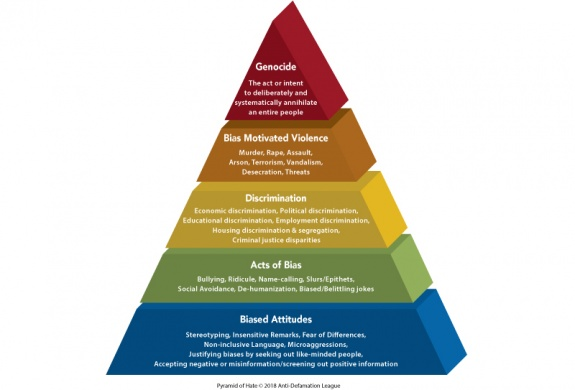 pyramid-of-hate-color-3d-white-bkg_4.jpg