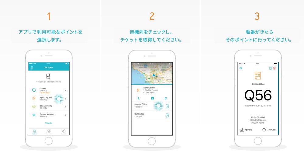 1.アプリで利用可能なポイントを 選択します。 2.待機列をチェックし、 チケットを取得してください。 3.待機列をチェックし、 チケットを取得してください。