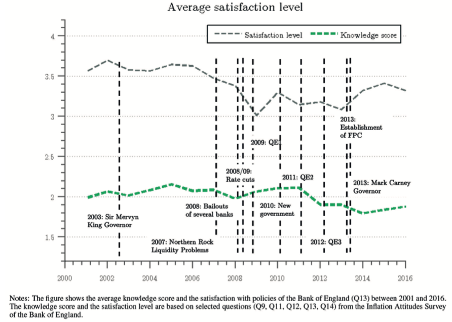 Average satisfaction with BoE's policy since 2001.