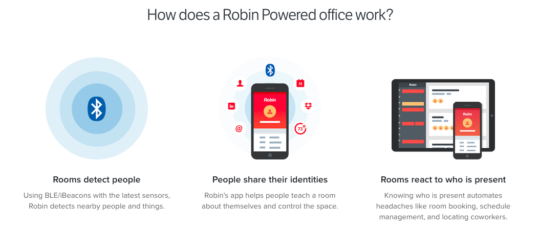 Robin: A Dashboard For Your Office - CRETECH
