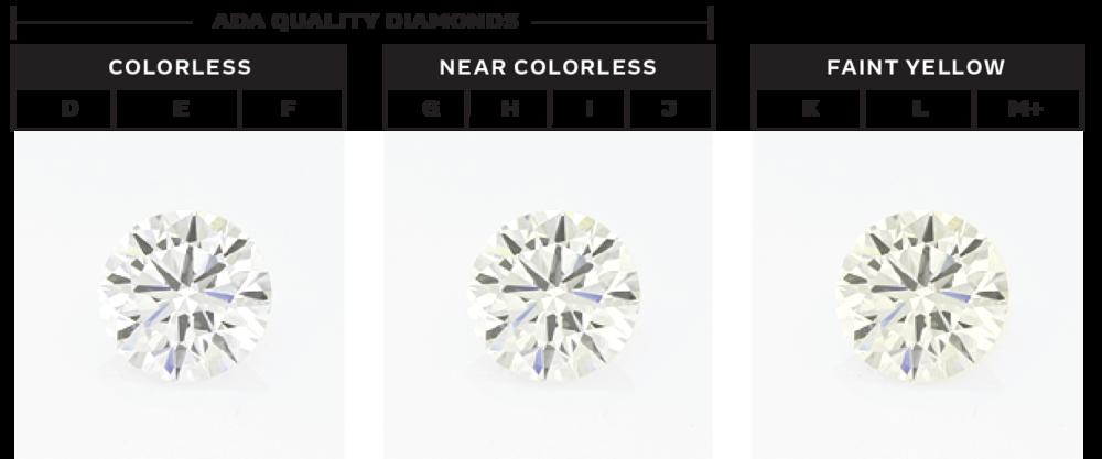 ada-diamonds-color-chart