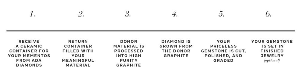Steps to grow priceless Lavoisier Diamonds