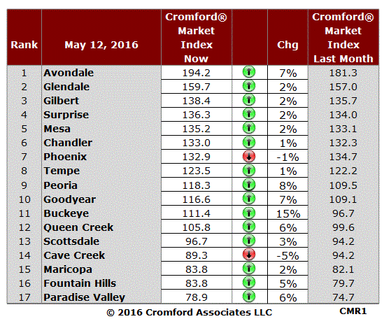 I admit that the change in Phoenix is also negative for sellers, but a change of less than 2% is hardly statistically significant. The West Valley is still improving fastest with most of the big movers located west of I-17:  Buckeye +17%  Peoria +8%  Avondale +7%  Goodyear +7%  Sellers in Paradise Valley and Fountain Hills get some relief at last from the discouraging trends of the past several month, and Queen Creek continues its improving trend.