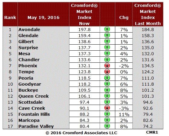 Improving markets dominate with 14 of the 17, but Phoenix is one of the markets that has deteriorated slightly, and as it represents a quarter of the total market, we should watch this trend carefully.  Fountain Hills and Paradise Valley are starting to recover from their recent slump while Scottsdale is clawing its way back toward 100 again. The Southwest (Avondale. Goodyear and Buckeye) are still improving nicely for sellers.