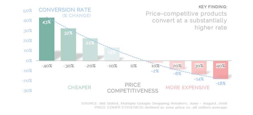"How to read this chart:  ""Products with a 30% cheaper price drove a 32% stronger conversion rate when compared with products with an average price"""
