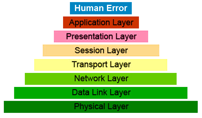OSI 8-Layer Model - white background 12-10-15.jpg