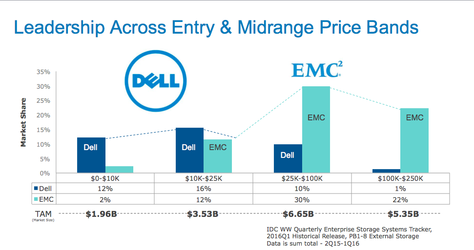 Leadership dell emc midrange storage
