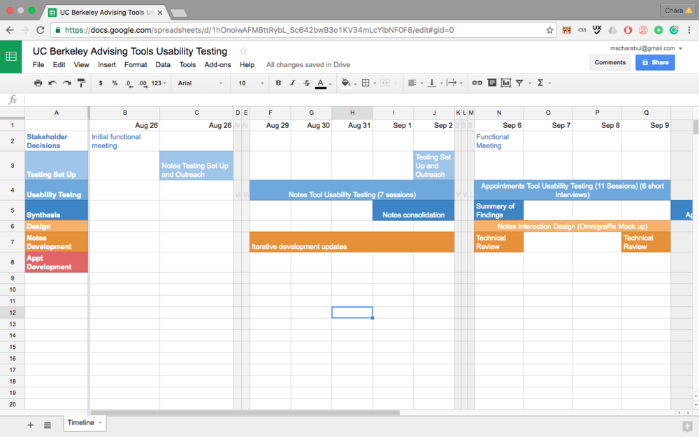 Timeline for testing, design, and development
