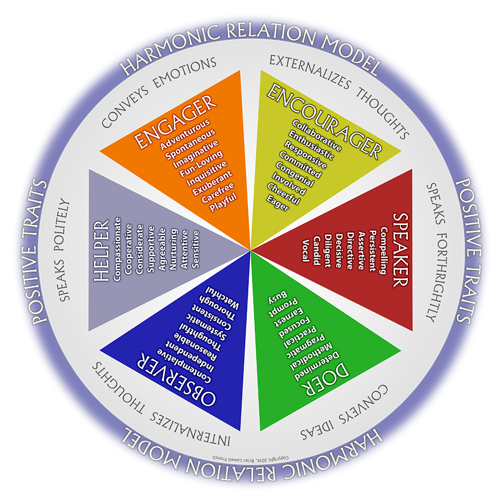 See the full Harmonic Relation Model within any of our instructional programs.