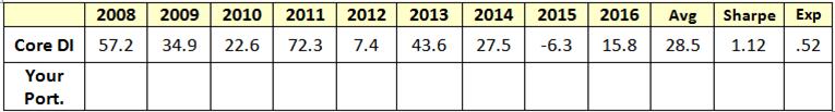 The NAOI Core di portfolio performance benchmark worksheet