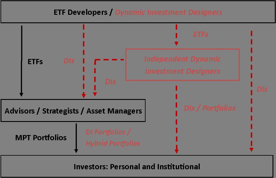 Future ETF Developer Market.png