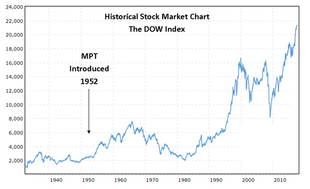 Modern portfolio theory is outdated