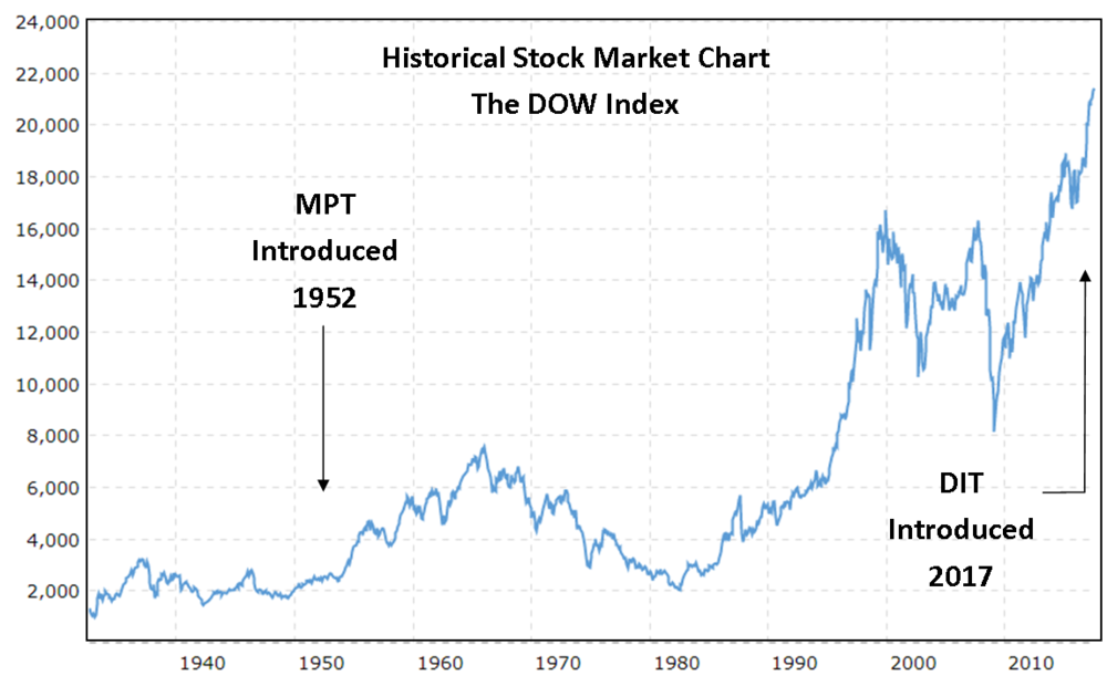 DIT - An investing theory designed specifically to thrive in today's markets