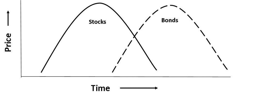 the cyclical nature of equity prices