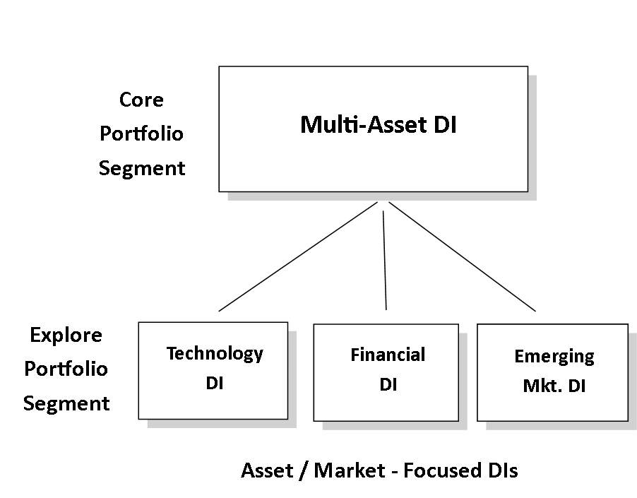 a Core and explore dynamic portfolio