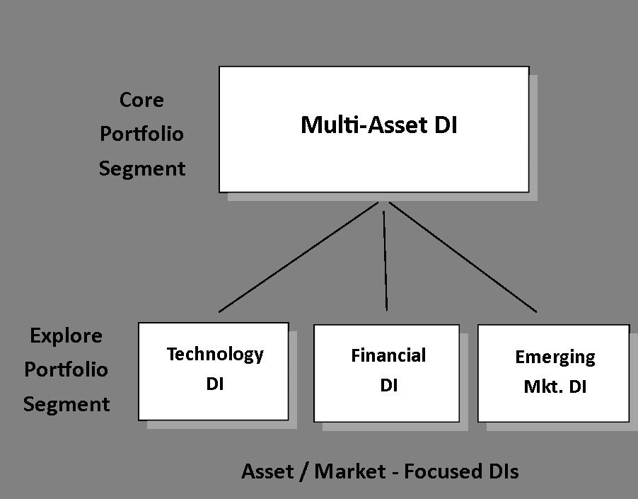a Core and explore dynamic portfolio