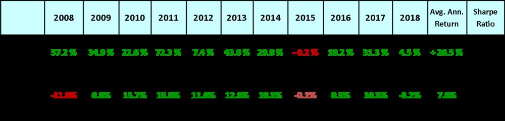 2008-2018 Returns Comparison.png